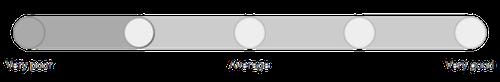 Likert scale slider